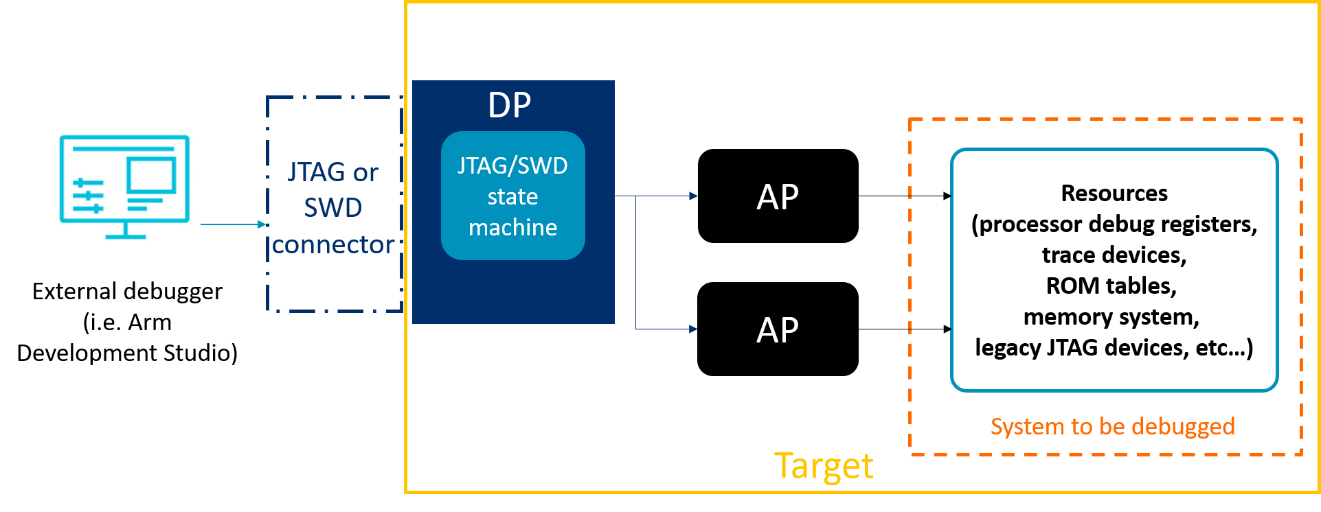 Diagram of an ADIv6 system for an external debug connection via JTAG or SWD