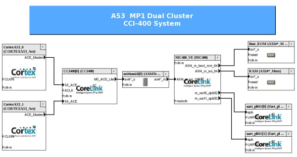 Compiler 6 on Cortex-A53 CPAK Diagram