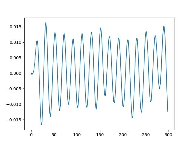 This is a graph showing an ECG signal with noise removed.