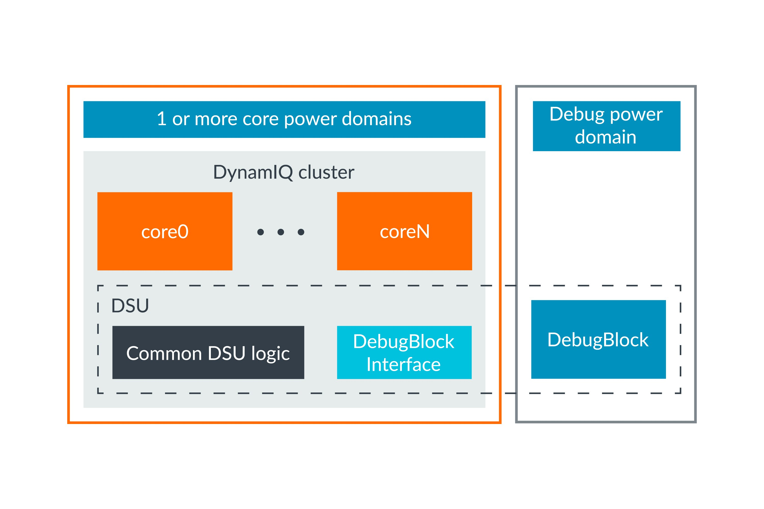 This image shows the possible power domain divide between the core and the DSU logic and the DSU Debug Block
