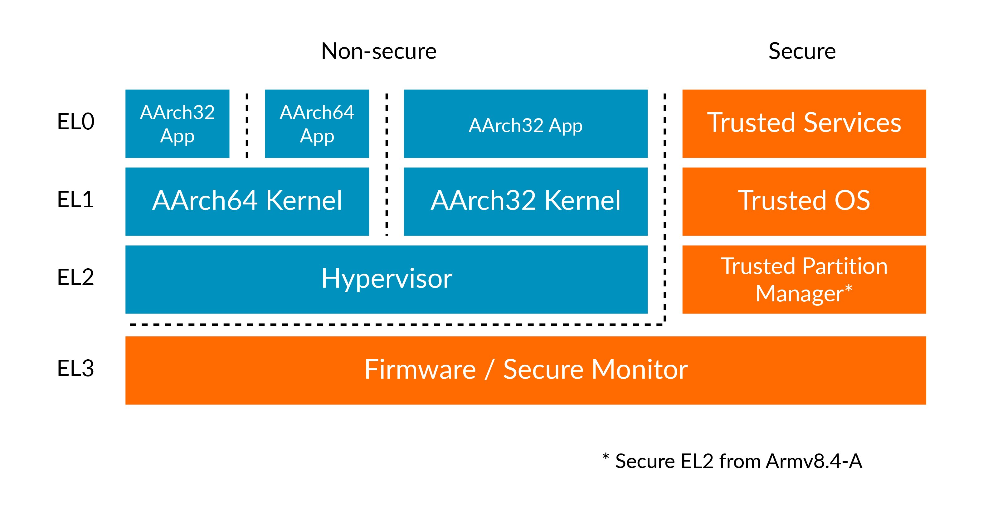 This diagram shows Exception levels and Security states in Armv8-A.