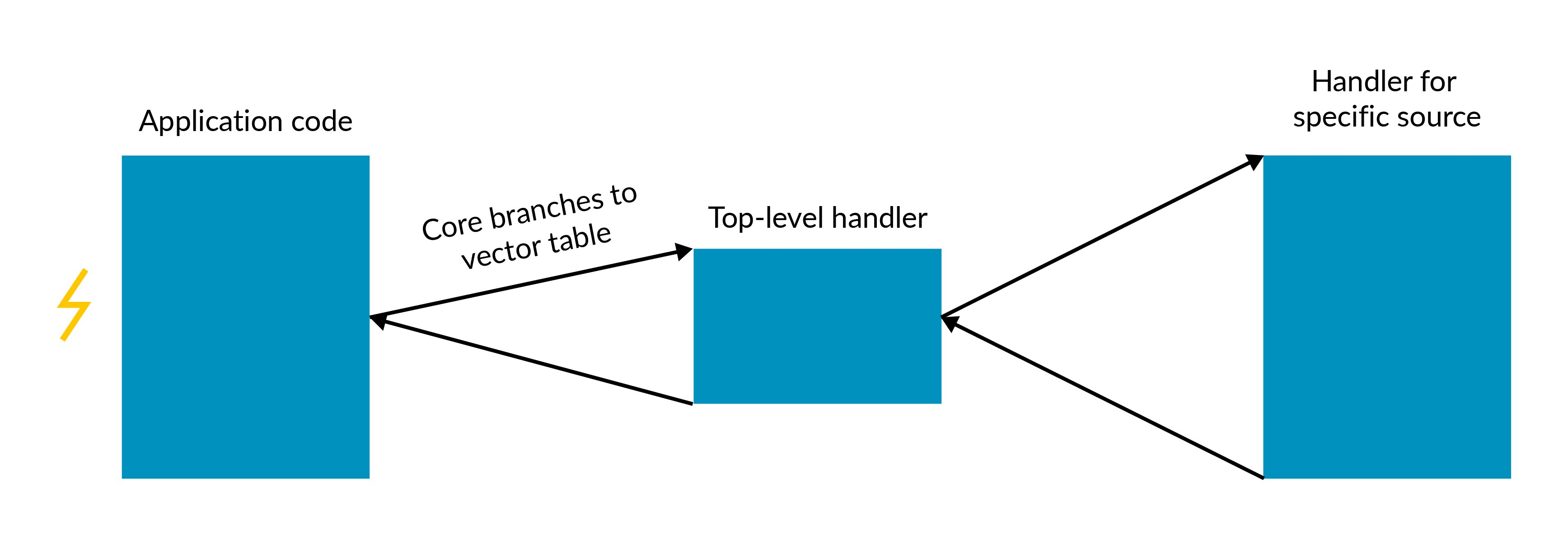 This image relates to handling exceptions in Armv8-A.