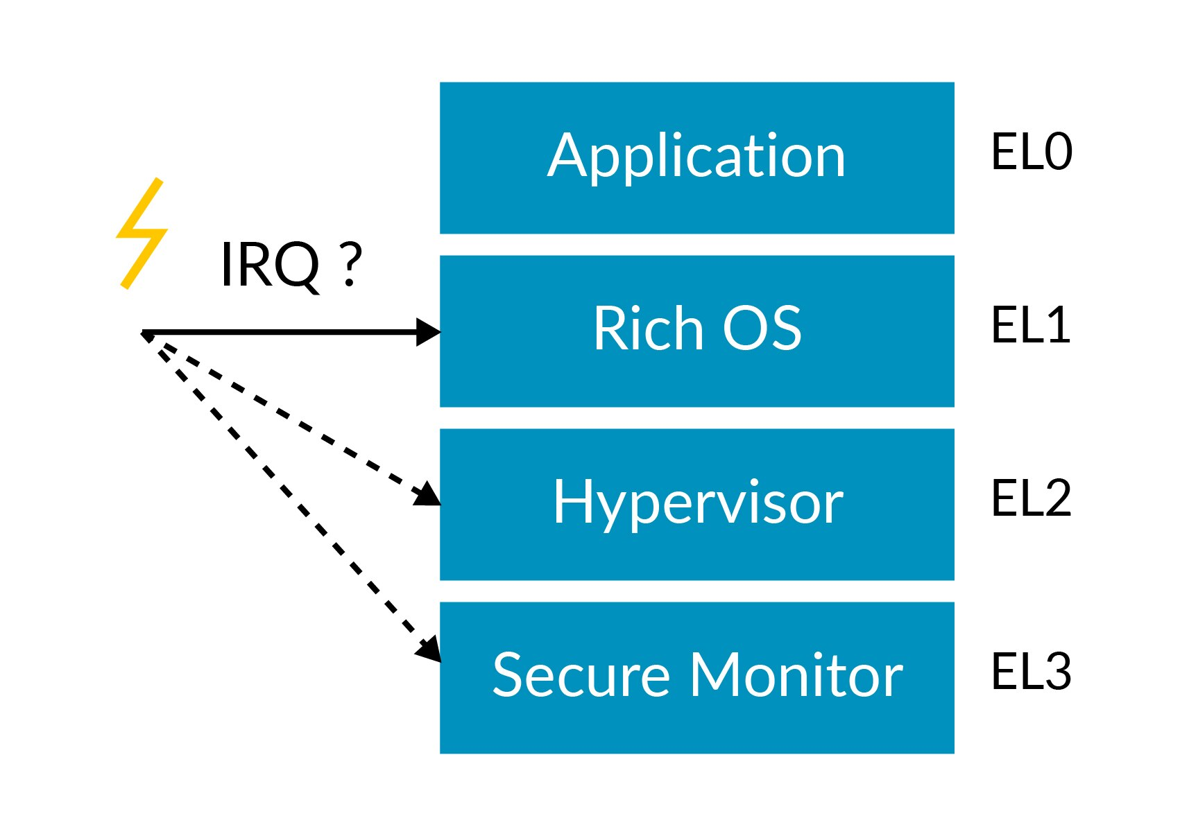 This diagram relates to handling exceptions in Armv8-A.