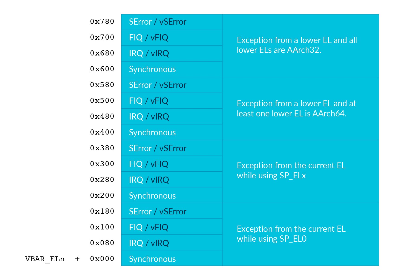This image shows the vector table for Armv8-A.