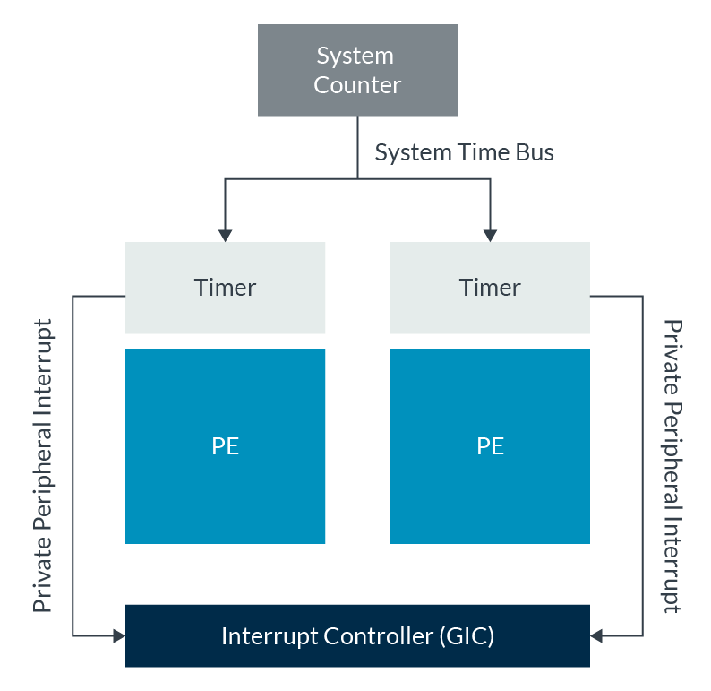 System counter block diagram