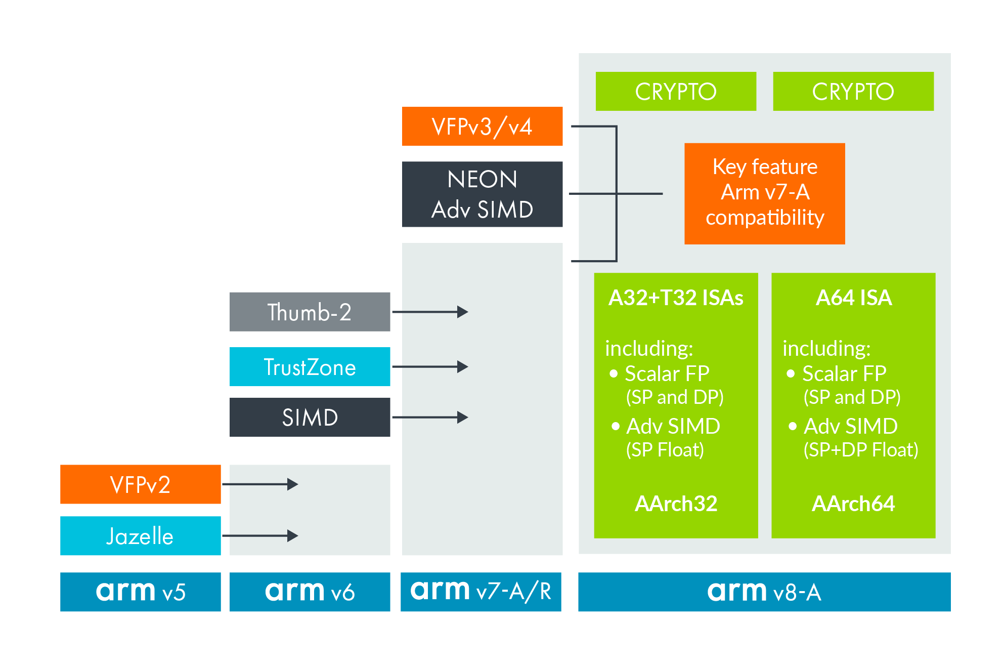 Development of the Arm architecture, from v5 to v8.