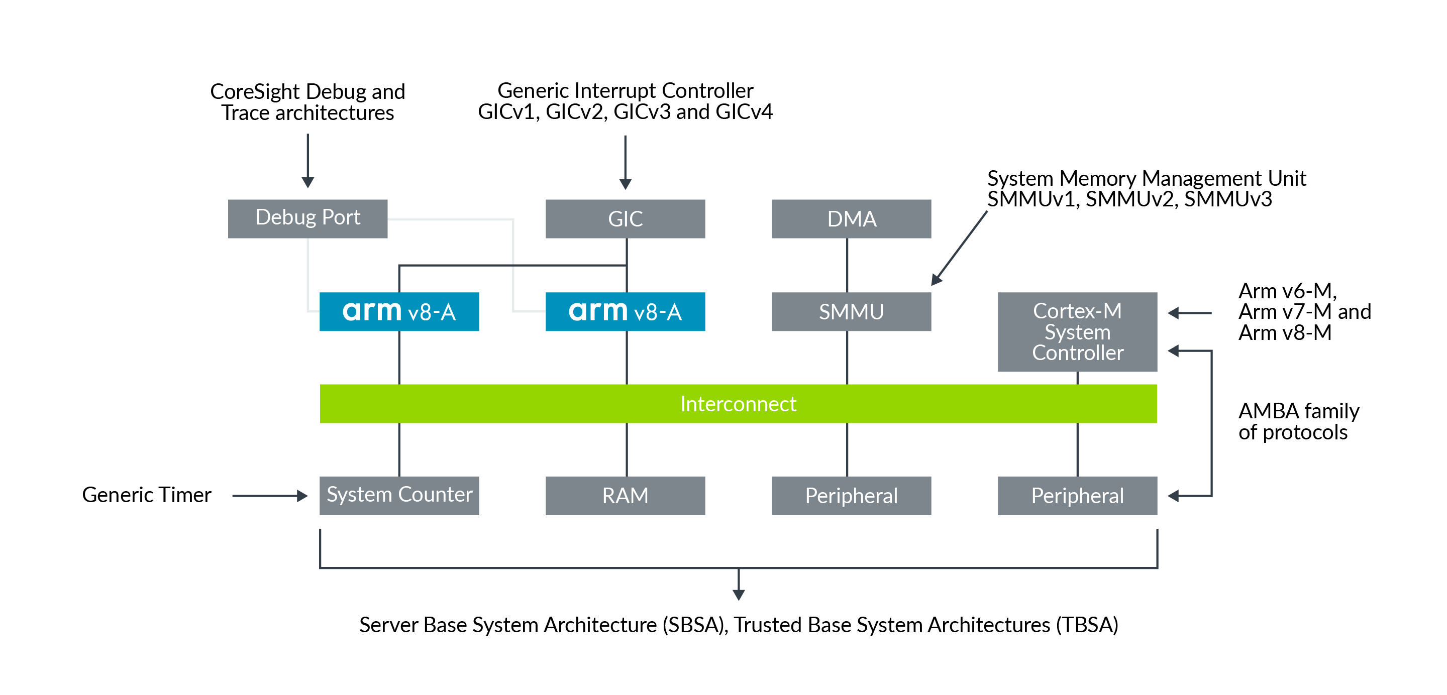 Architectures in a modern SoC.