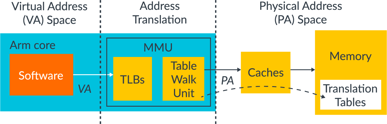 A diagram showing The MMU.