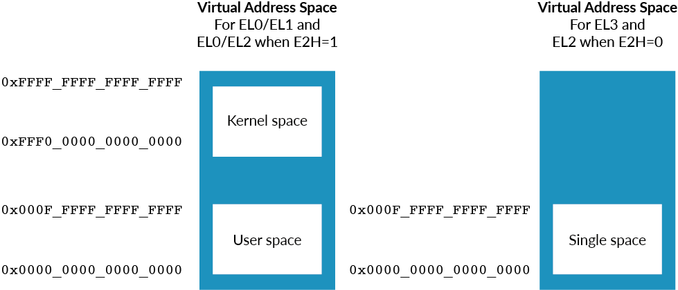 A diagram showing size of virtual addresses.