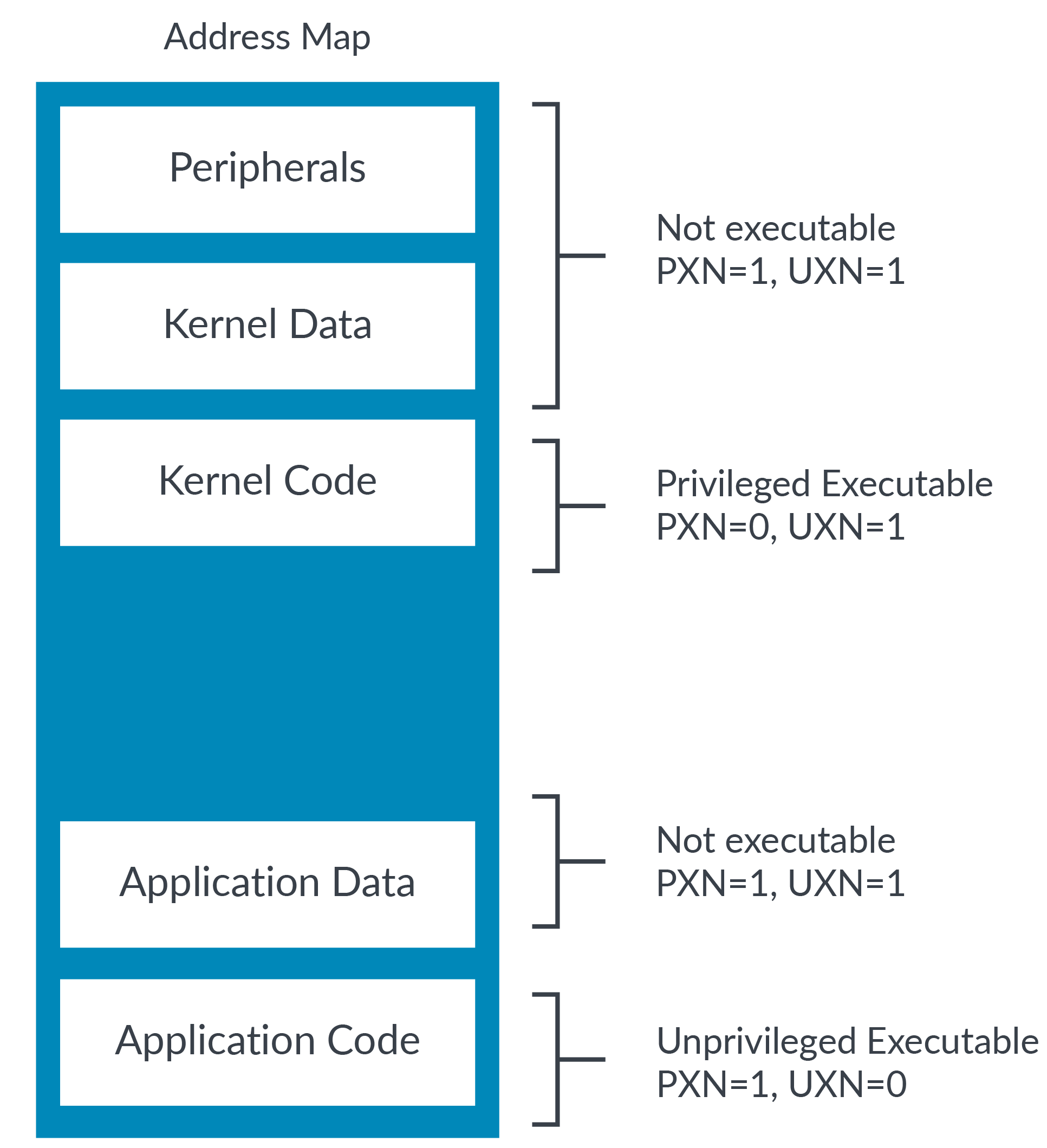 A diagram showing kernel permissions.