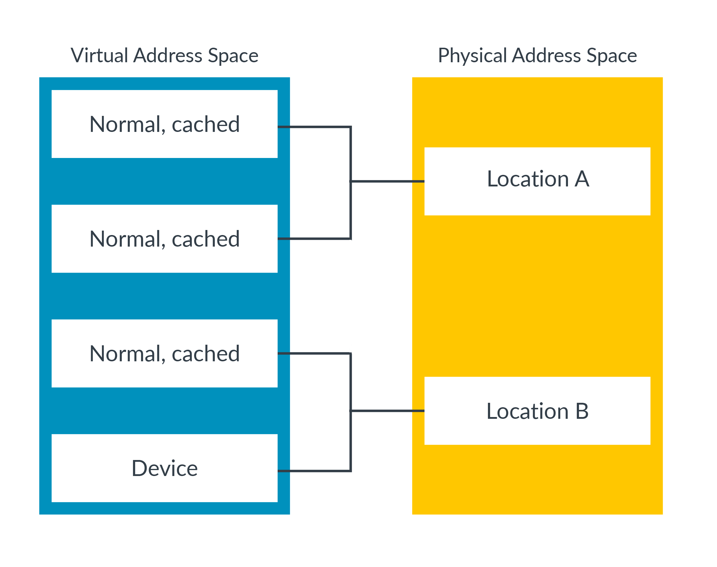 A diagram showing virtual address space.