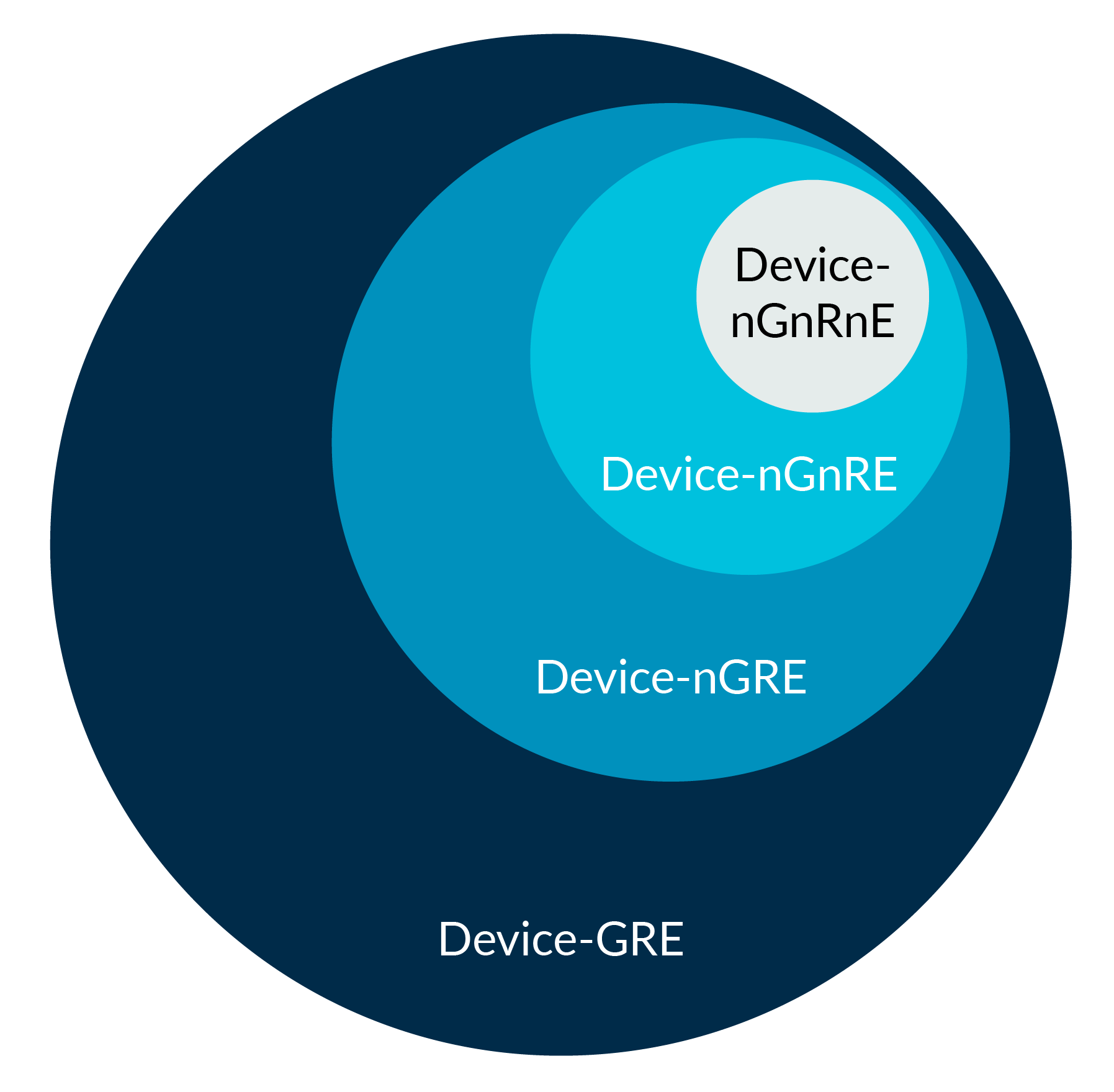 A diagram showing device type.