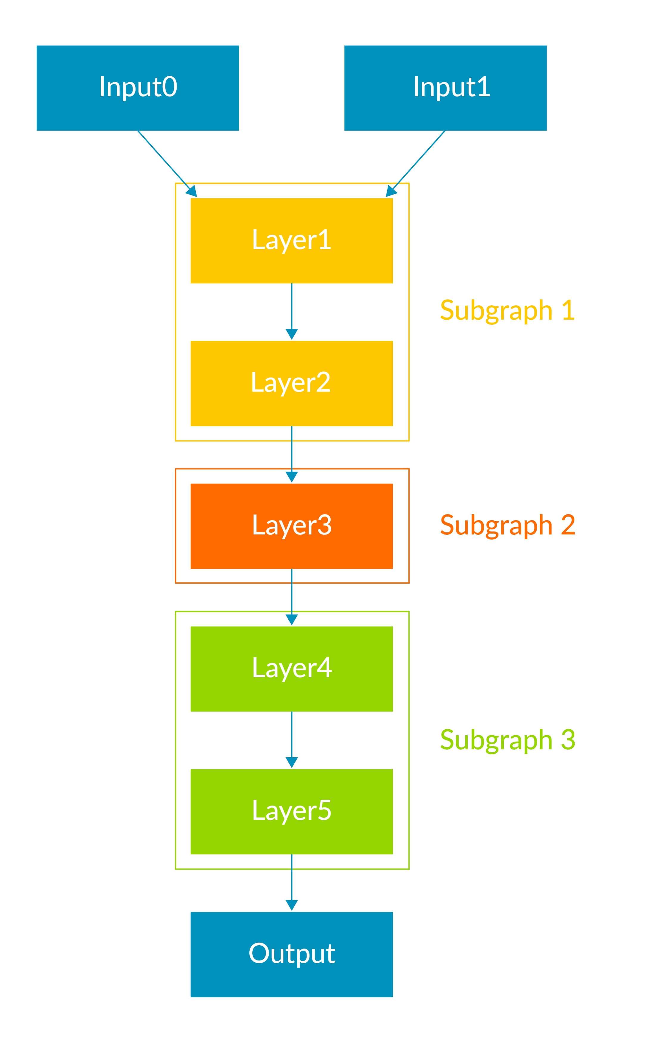 What is an Arm NN backend layers diagram