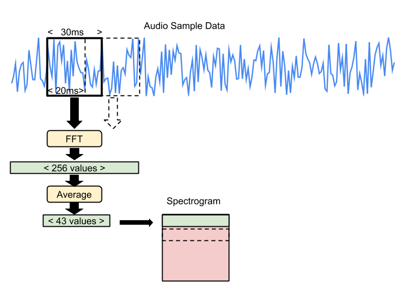 Feature generation with Fast Fourier transform diagram