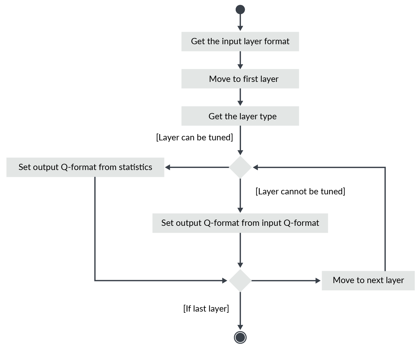 flow diagram showing procedure for choosing Q format for each input and output layer