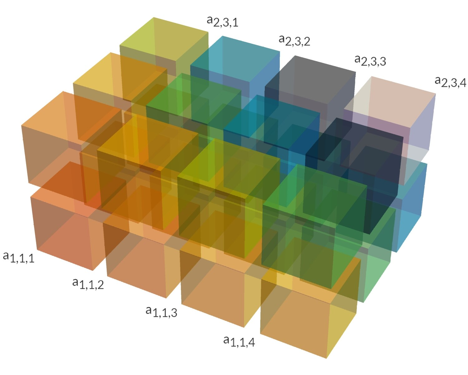 image of 3D view of transposed tensor