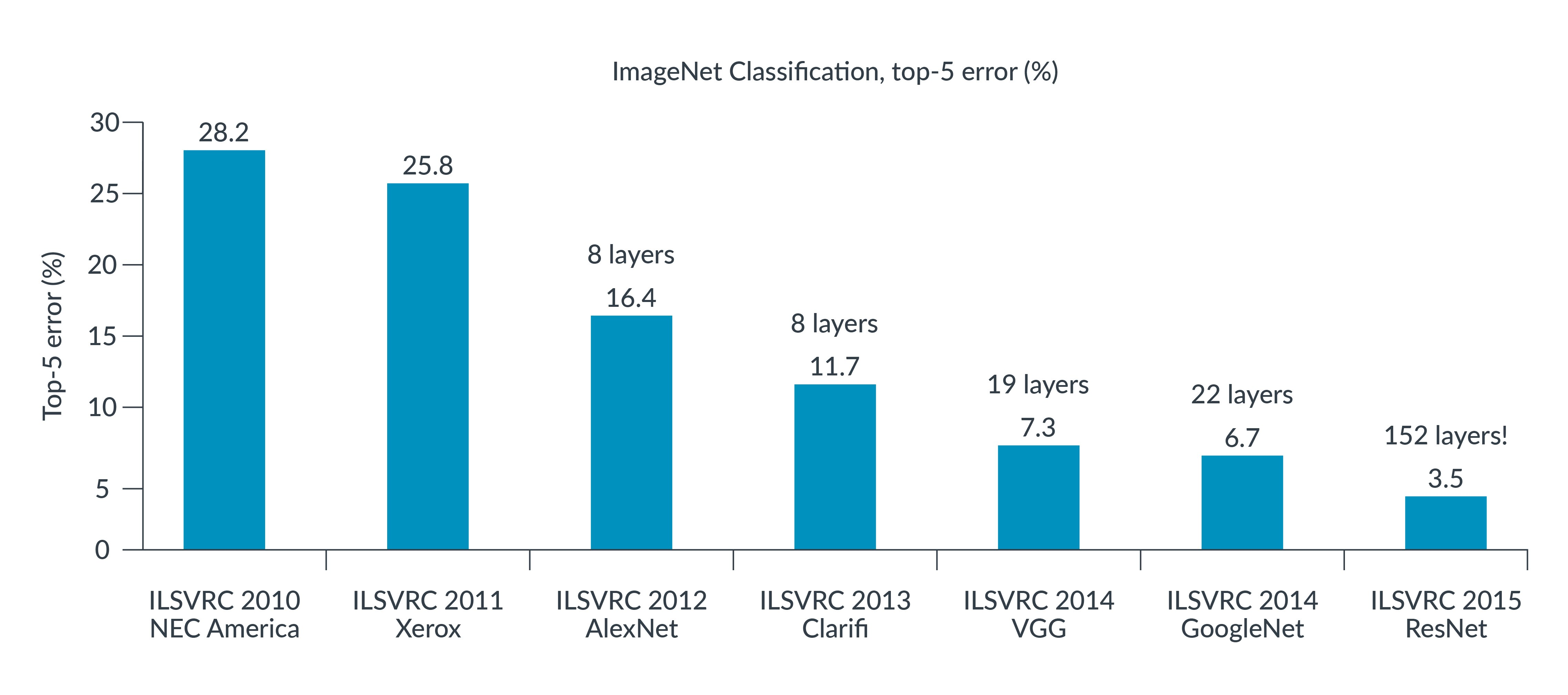 This graph shows the ImageNet classification.