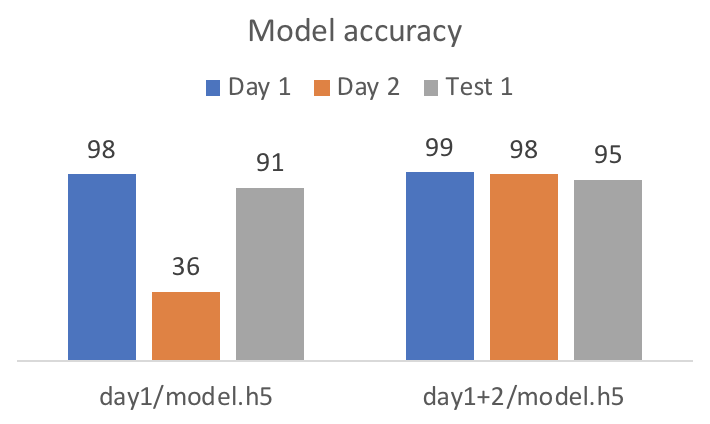 simple bar chart comparing accuracy of day 1, day 2, and test