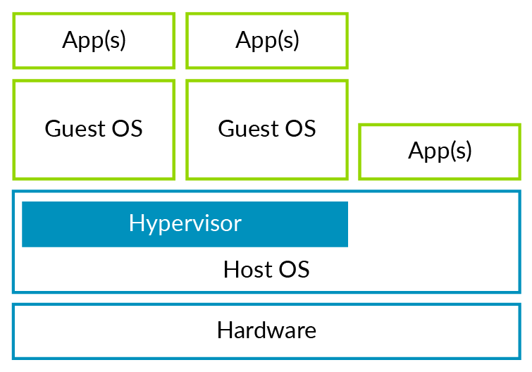 Example of a hosted or Type 2 hypervisor