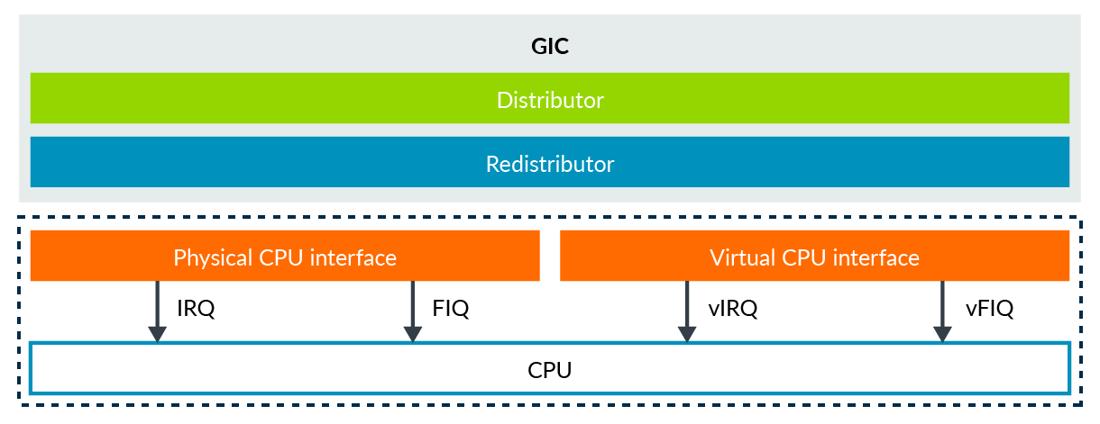 The GIC virtual and physical CPU interfaces