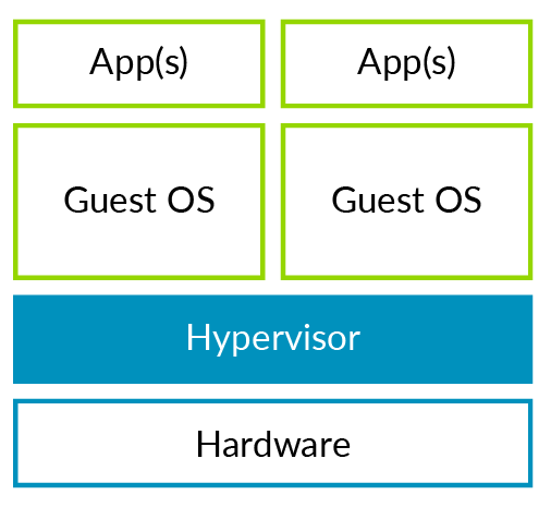 Example of a standalone or Type 1 hypervisor