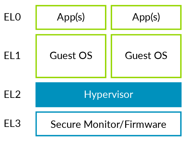 Standalone hypervisor with Armv8-A Exception levels