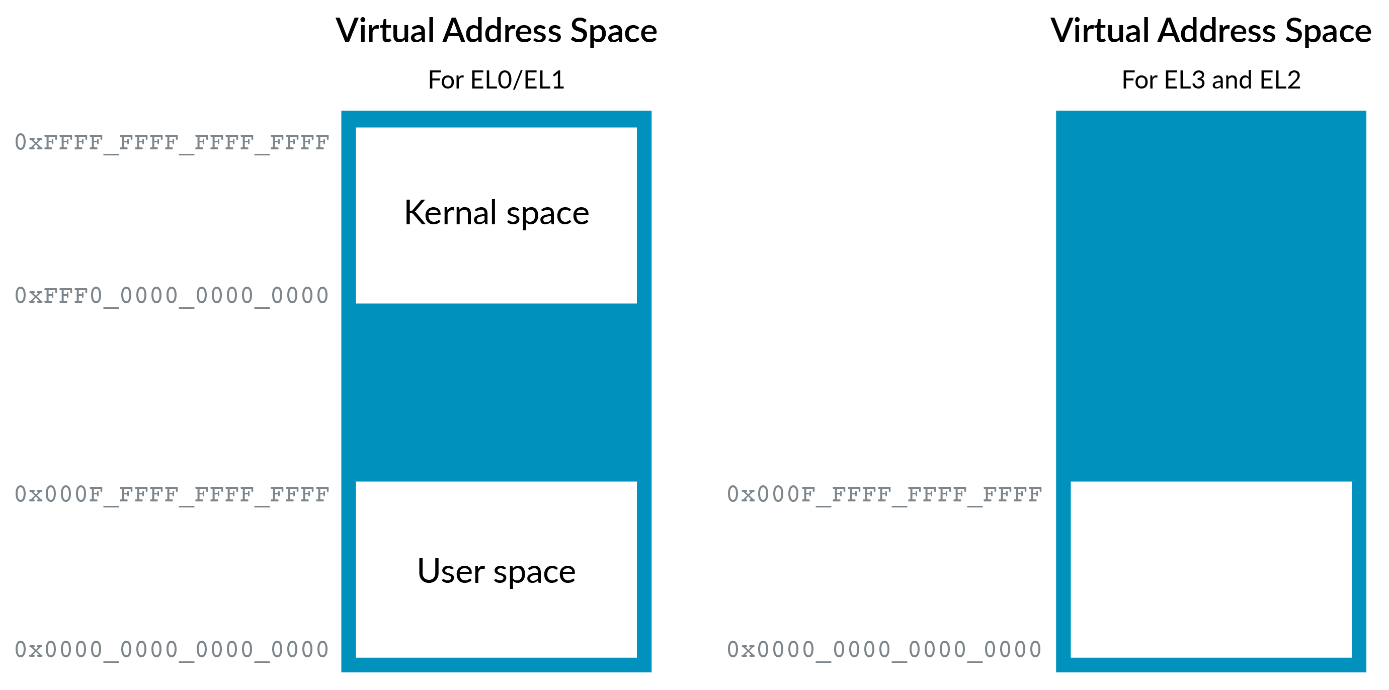 The EL01 and EL2 virtual address spaces pre VHE