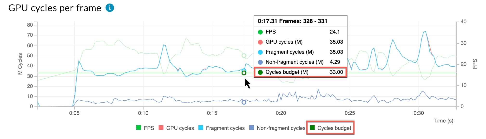GPU cycles per frame chart with a cycles budget of 33 million cycles per frame