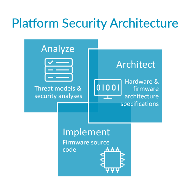 Words: Platform Security Architecture, Analyse, Architect, Implement.