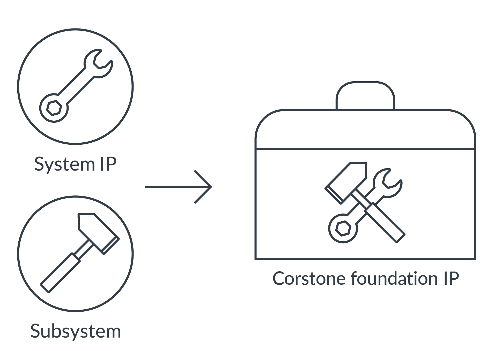 Corstone foundation IP diagram.