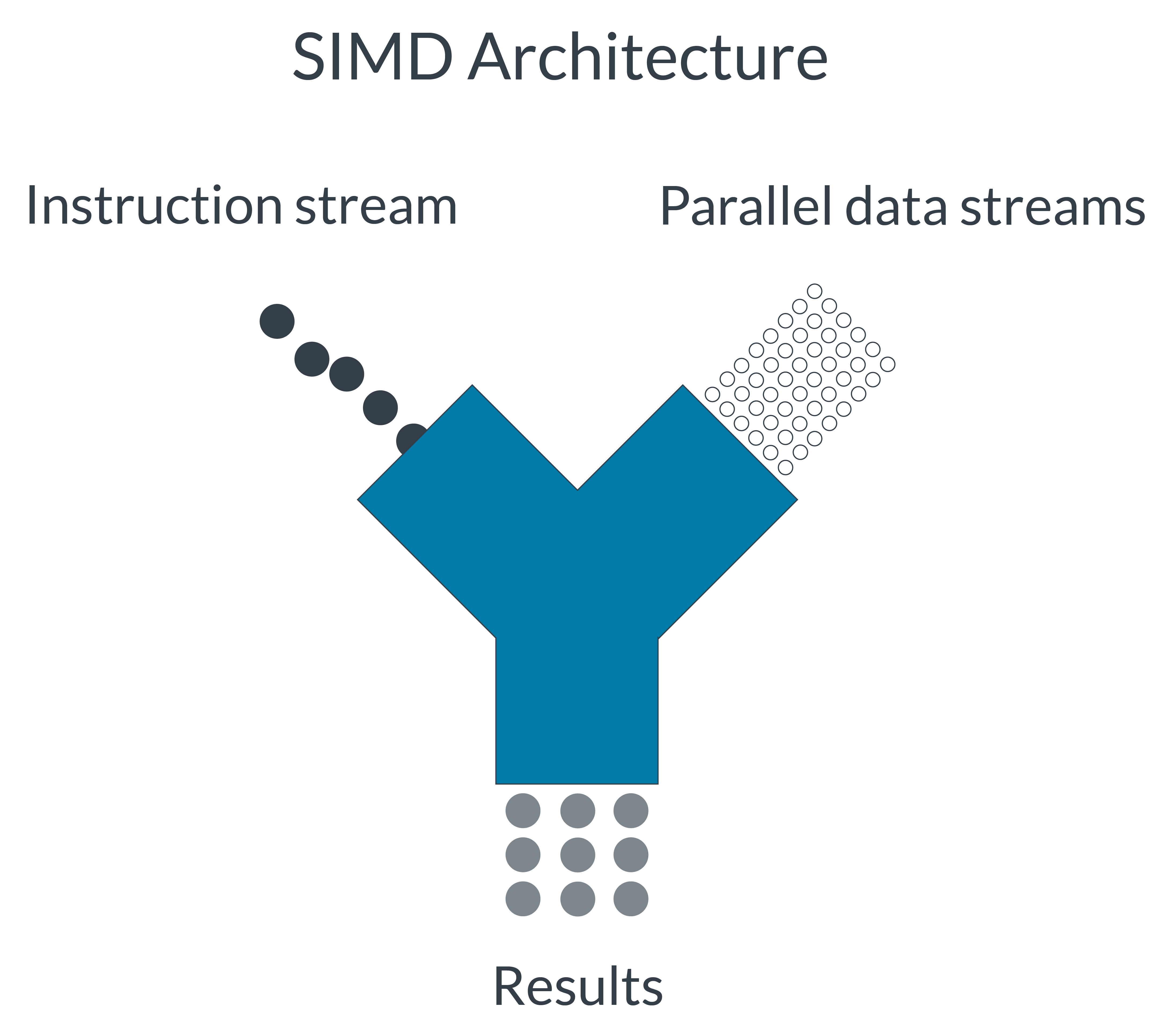 Single instruction, multiple data Architecture.