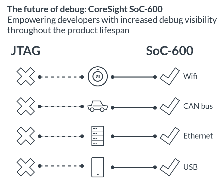 Information on the future of debug: CoreSight
