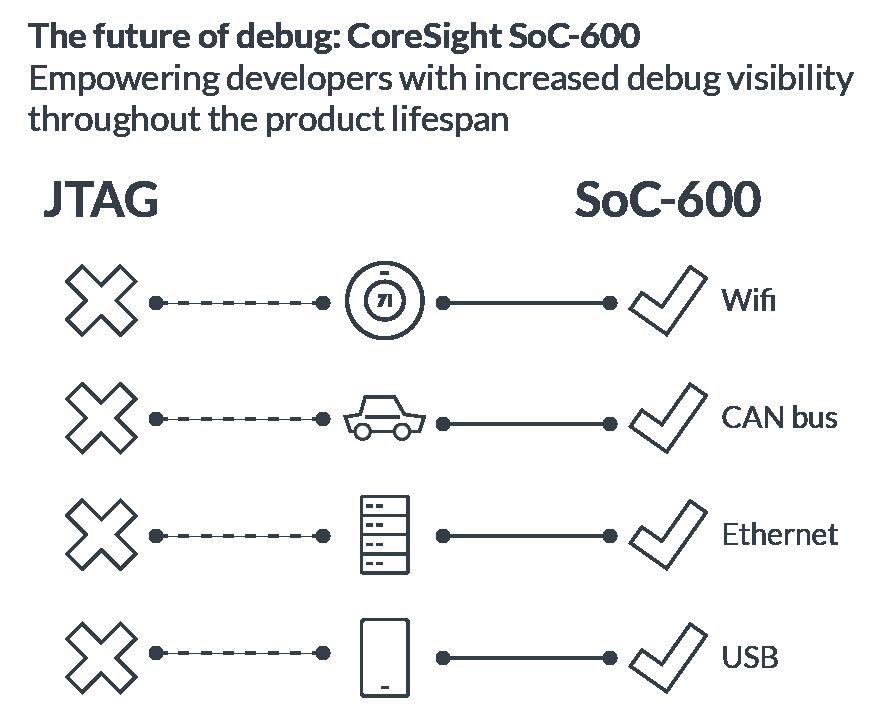 CoreSight SoC-600 – Arm Developer