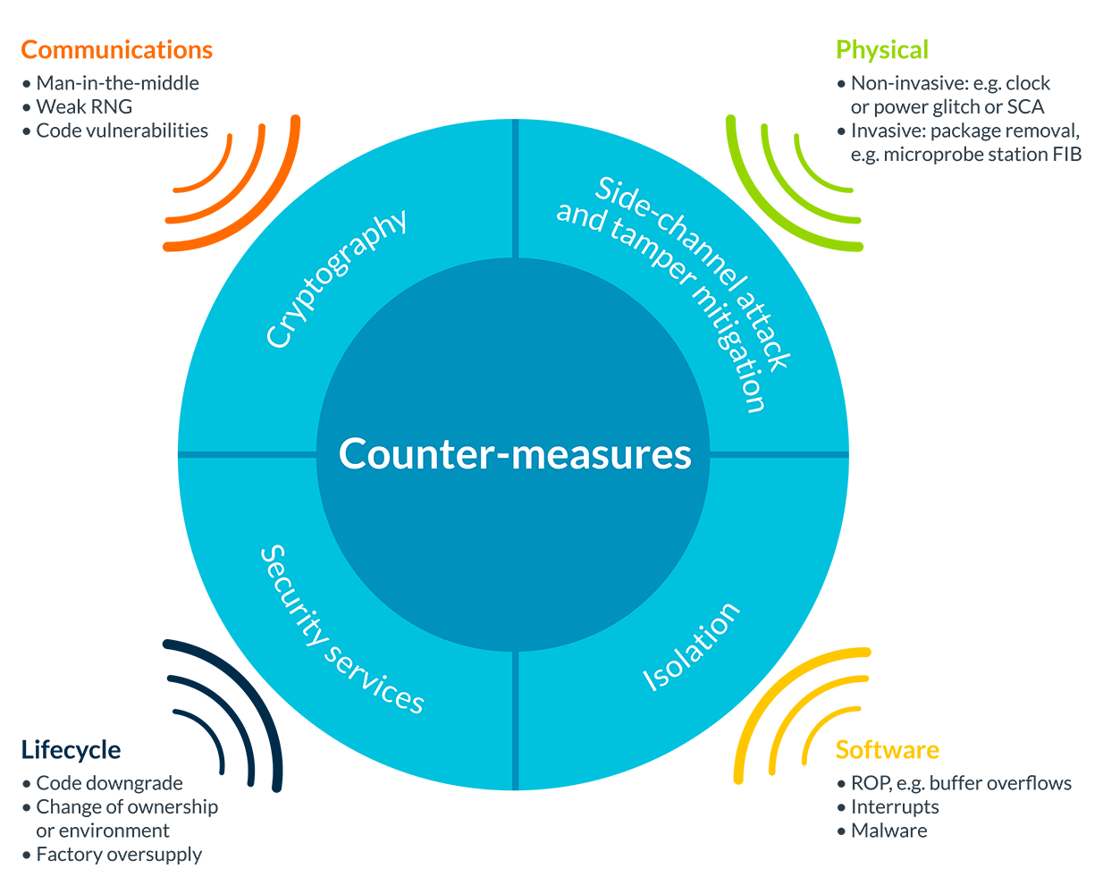 Security on Arm | Types of attack and counter-measures – Arm