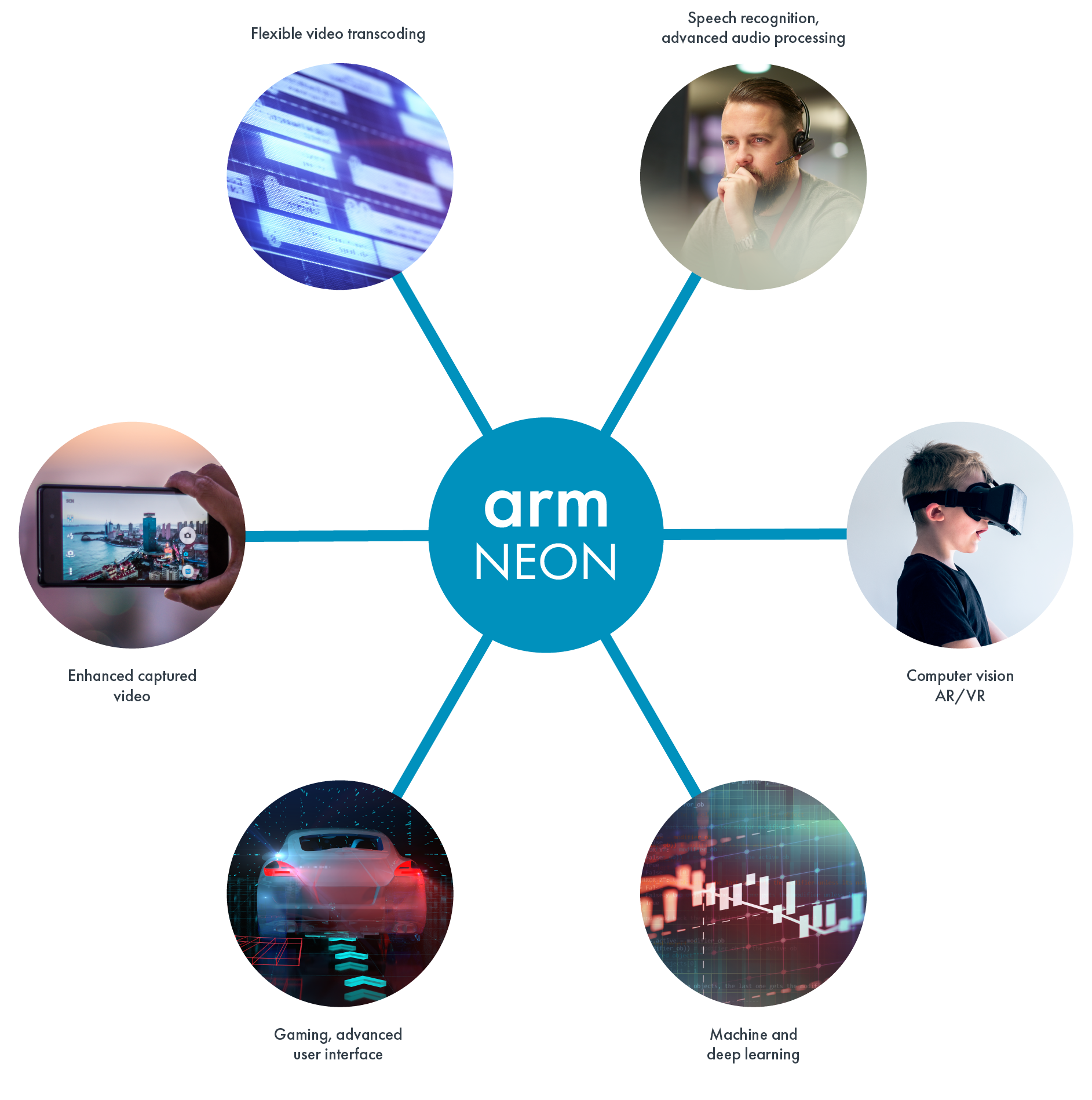 SIMD ISAs | Neon – Arm Developer