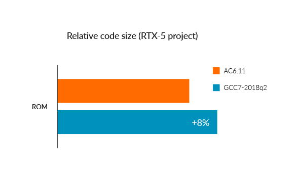 Relative code size of an RTX-5 project in Arm Compiler vs GCC