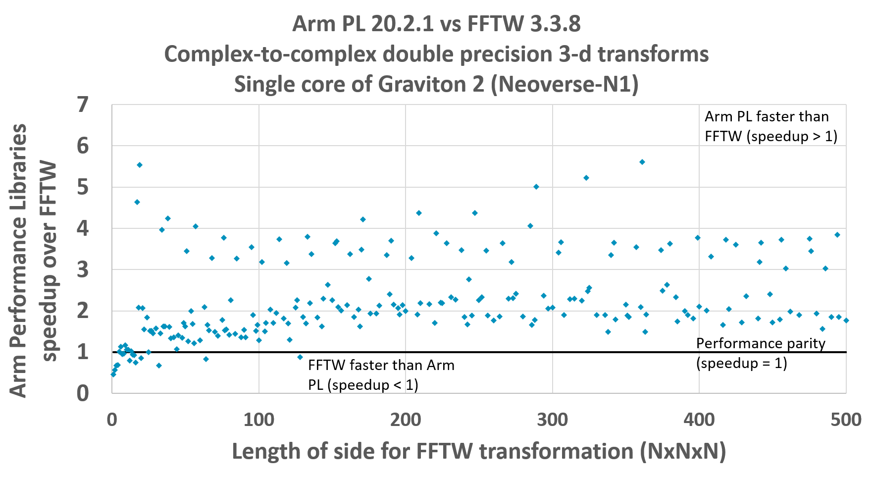 Arm PL 20.2.1 vs FFTW 3.3.8 Complex-to-complex double precision 3-d transforms Single core of Graviton 2 (Neoverse-N1)