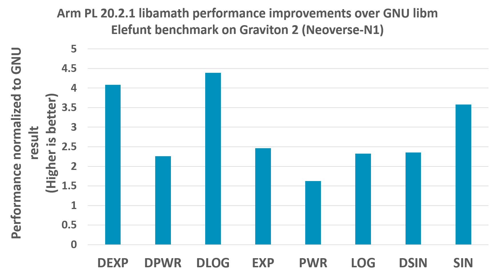 Arm PL 20.2.1 libamath performance improvements over GNU libm Elefunt benchmark on Graviton 2 (Neoverse-N1)